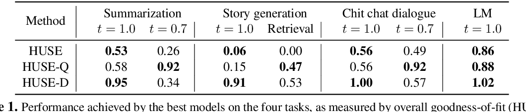 Figure 2 for Unifying Human and Statistical Evaluation for Natural Language Generation