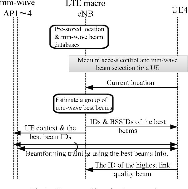 Figure 4 from Macro-Controlled Beam Database-Based Beamforming