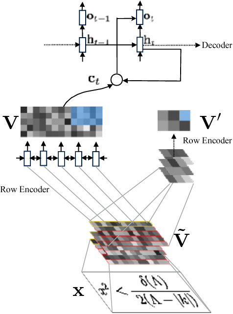 Figure 3 for Image-to-Markup Generation with Coarse-to-Fine Attention