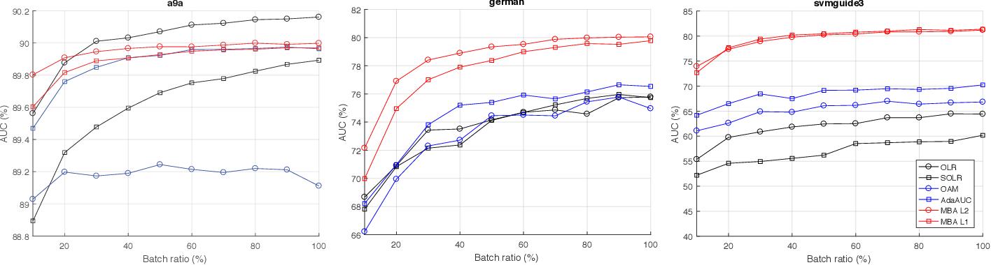 Figure 3 for MBA: Mini-Batch AUC Optimization