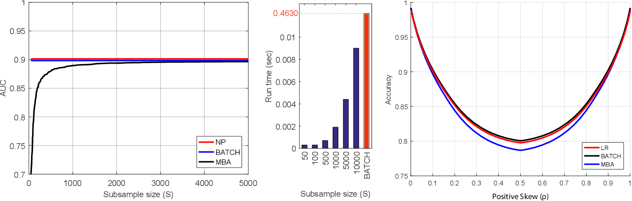 Figure 2 for MBA: Mini-Batch AUC Optimization