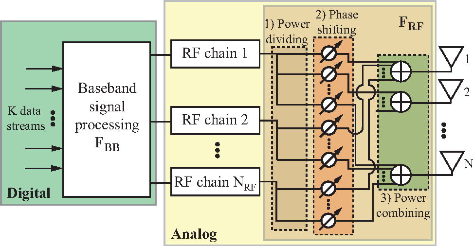 Figure 1 from Hybrid Analog–Digital Precoding Revisited