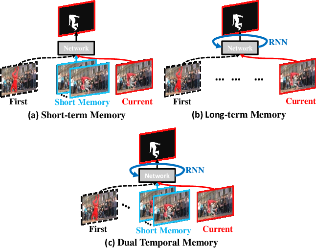 Figure 1 for Dual Temporal Memory Network for Efficient Video Object Segmentation