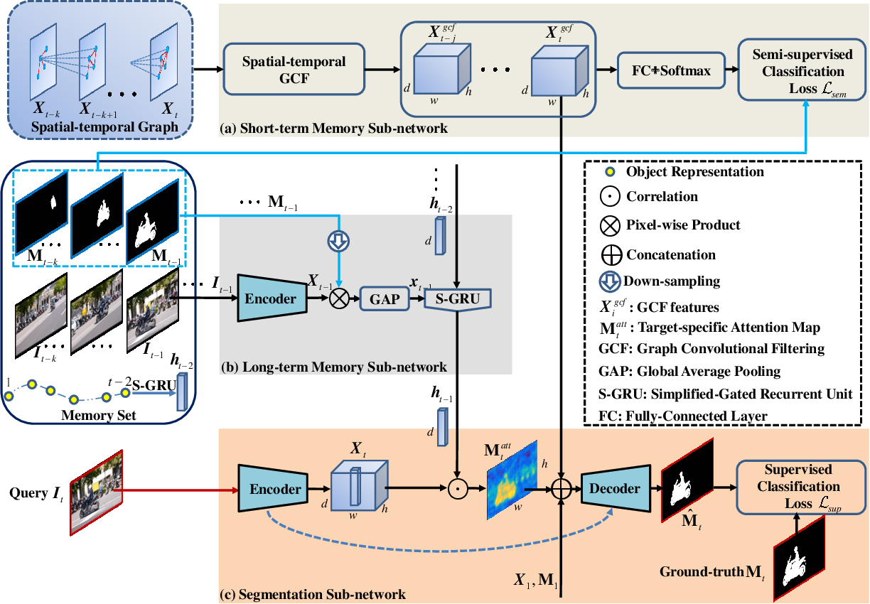 Figure 3 for Dual Temporal Memory Network for Efficient Video Object Segmentation