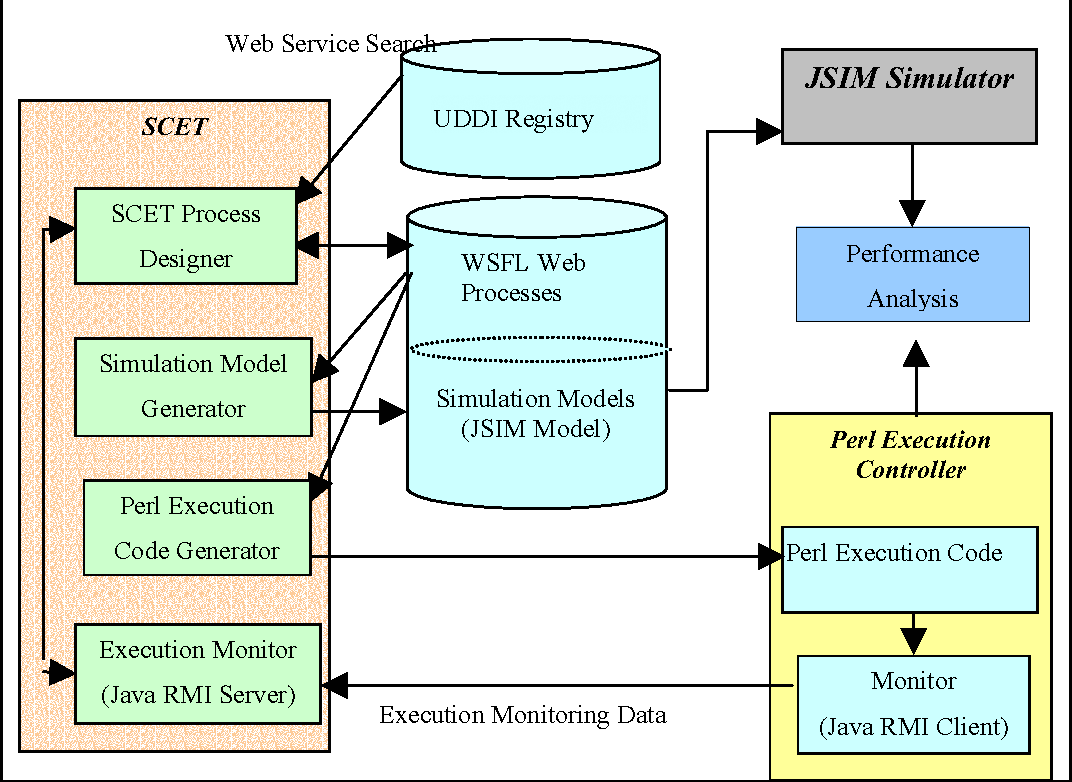Composition , Performance Analysis and Simulation of Web Services ...