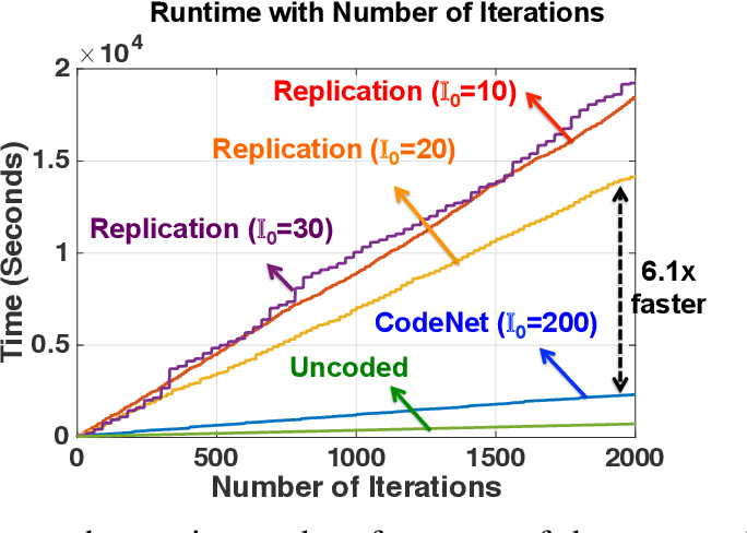 Figure 4 for CodeNet: Training Large Scale Neural Networks in Presence of Soft-Errors