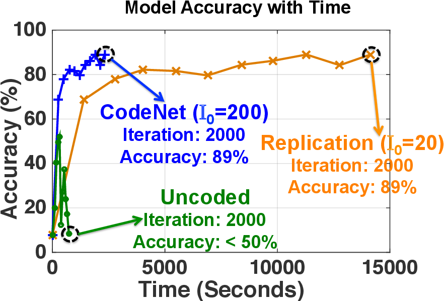 Figure 1 for CodeNet: Training Large Scale Neural Networks in Presence of Soft-Errors