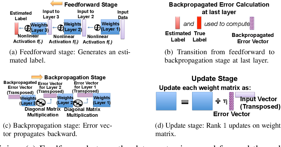 Figure 2 for CodeNet: Training Large Scale Neural Networks in Presence of Soft-Errors