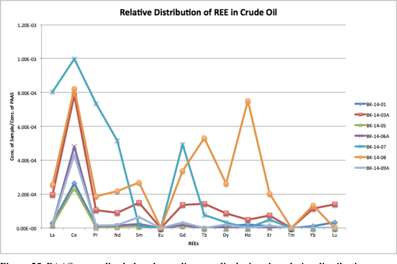 Figure 25 from AN INVESTIGATION OF THE CRUDE OIL IN THE