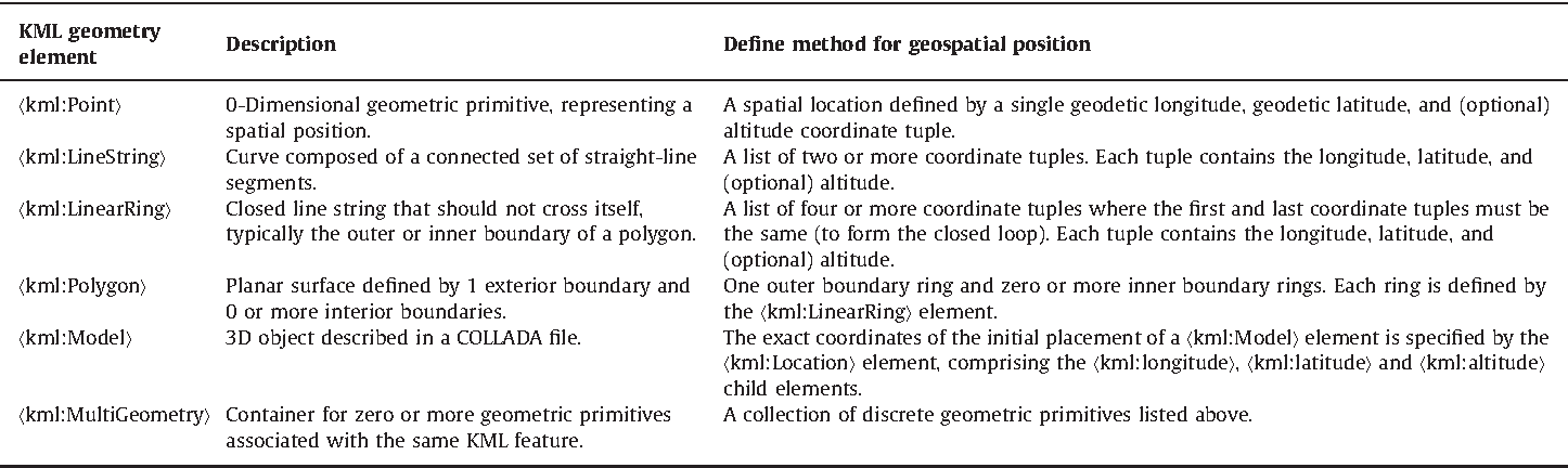 Moving KML geometry elements within Google Earth - Semantic Scholar