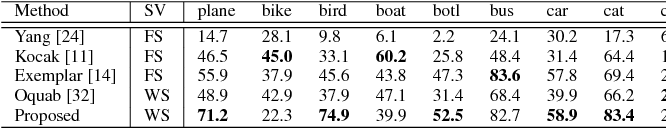 Figure 4 for Backtracking Spatial Pyramid Pooling (SPP)-based Image Classifier for Weakly Supervised Top-down Salient Object Detection