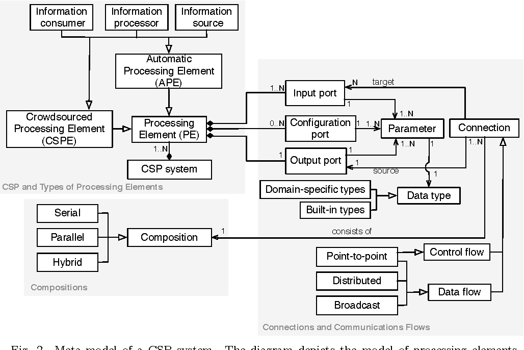 Figure 4 for Engineering Crowdsourced Stream Processing Systems