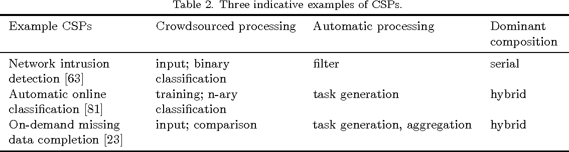 Figure 3 for Engineering Crowdsourced Stream Processing Systems