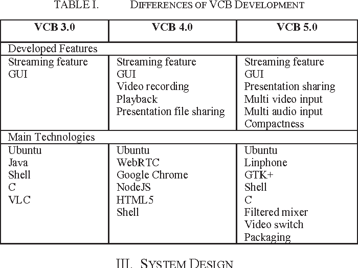 Figure 4 from Design and implementation of virtual class box 5 0 for
