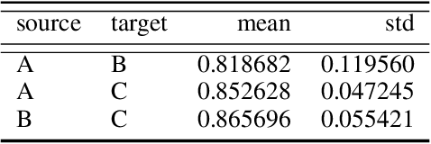 Figure 2 for Multi-Channel Auto-Encoders and a Novel Dataset for Learning Domain Invariant Representations of Histopathology Images