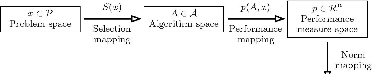 Figure 1 for Algorithm Selection for Combinatorial Search Problems: A Survey
