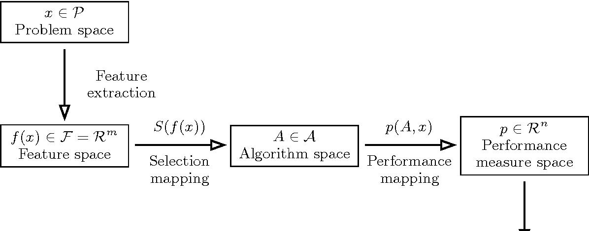 Figure 2 for Algorithm Selection for Combinatorial Search Problems: A Survey