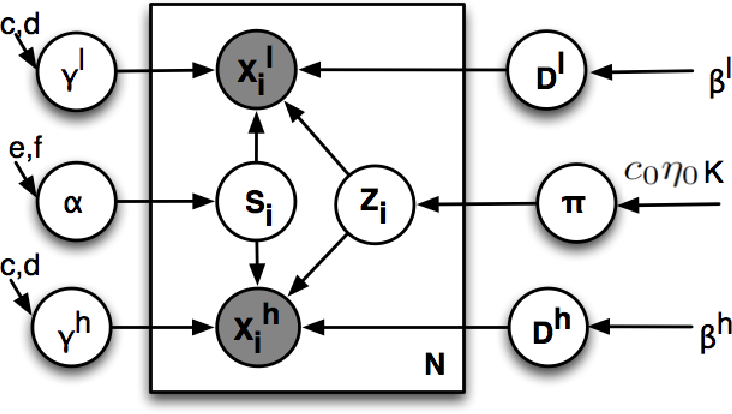 Figure 4 for A Bayesian Nonparametric Approach to Image Super-resolution