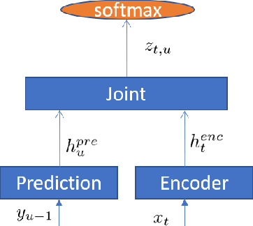 Figure 1 for Improving RNN Transducer Modeling for End-to-End Speech Recognition