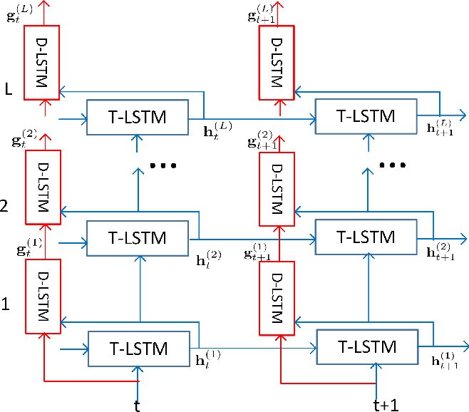 Figure 3 for Improving RNN Transducer Modeling for End-to-End Speech Recognition