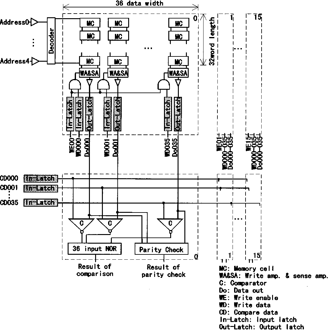 Figure 3 from Synonym hit RAM - a 500-MHz CMOS SRAM macro with 576