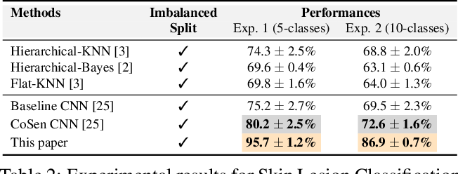 Figure 3 for Striking the Right Balance with Uncertainty