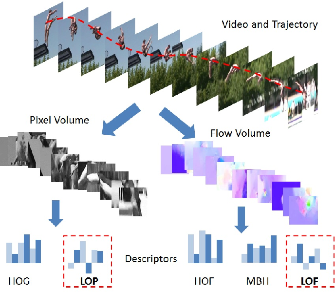 Figure 1 for The Best of Both Worlds: Combining Data-independent and Data-driven Approaches for Action Recognition