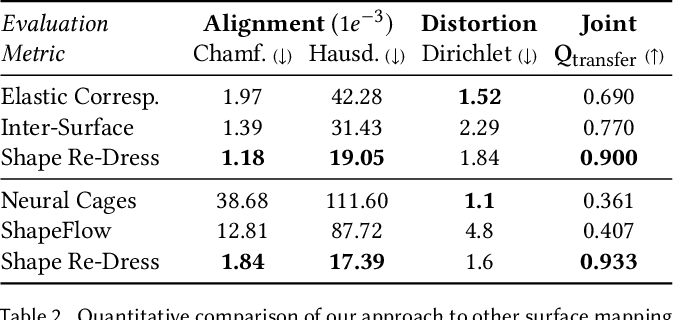 Figure 4 for Progressive Encoding for Neural Optimization