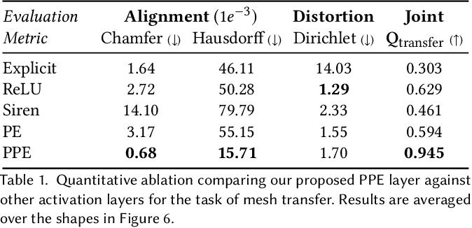 Figure 2 for Progressive Encoding for Neural Optimization