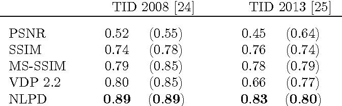 Figure 2 for Perceptually Optimized Image Rendering