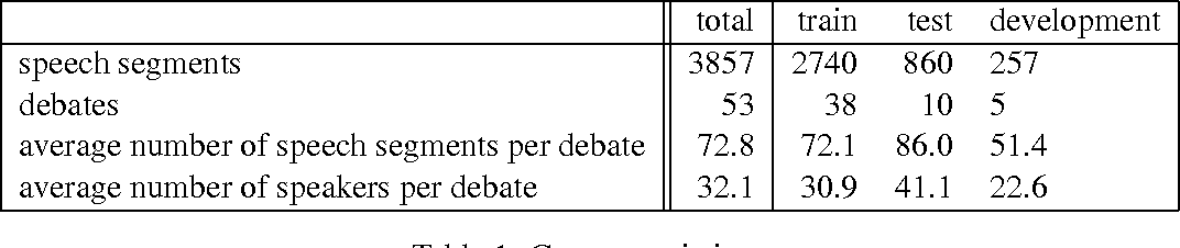 Figure 1 for Get out the vote: Determining support or opposition from Congressional floor-debate transcripts