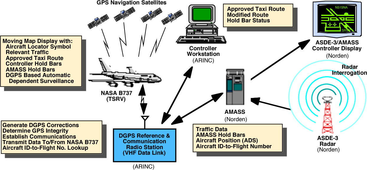 Figure 1 from Flight Demonstration of Integrated Airport