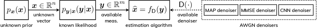 Figure 1 for Block Coordinate Regularization by Denoising