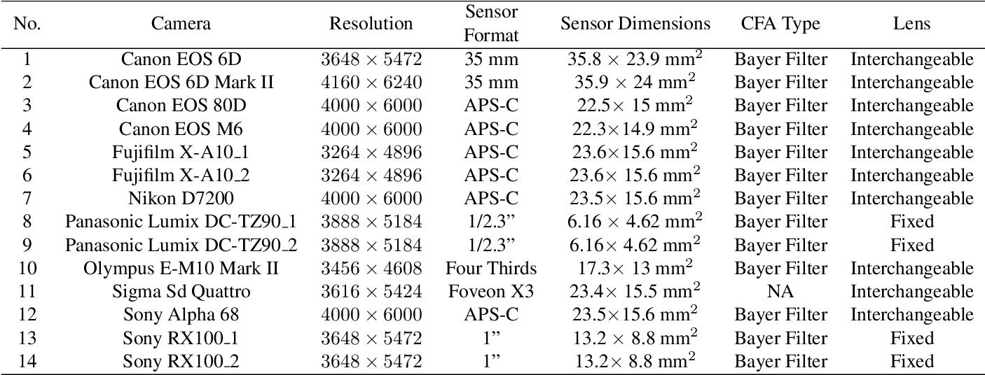 Figure 1 for Warwick Image Forensics Dataset for Device Fingerprinting In Multimedia Forensics