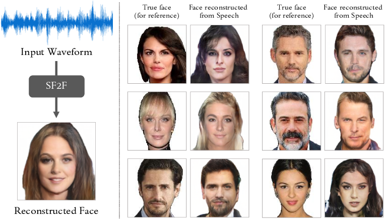 Figure 1 for Speech Fusion to Face: Bridging the Gap Between Human's Vocal Characteristics and Facial Imaging