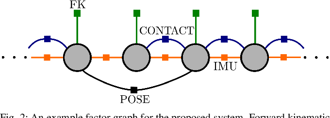 Figure 2 for Legged Robot State-Estimation Through Combined Forward Kinematic and Preintegrated Contact Factors