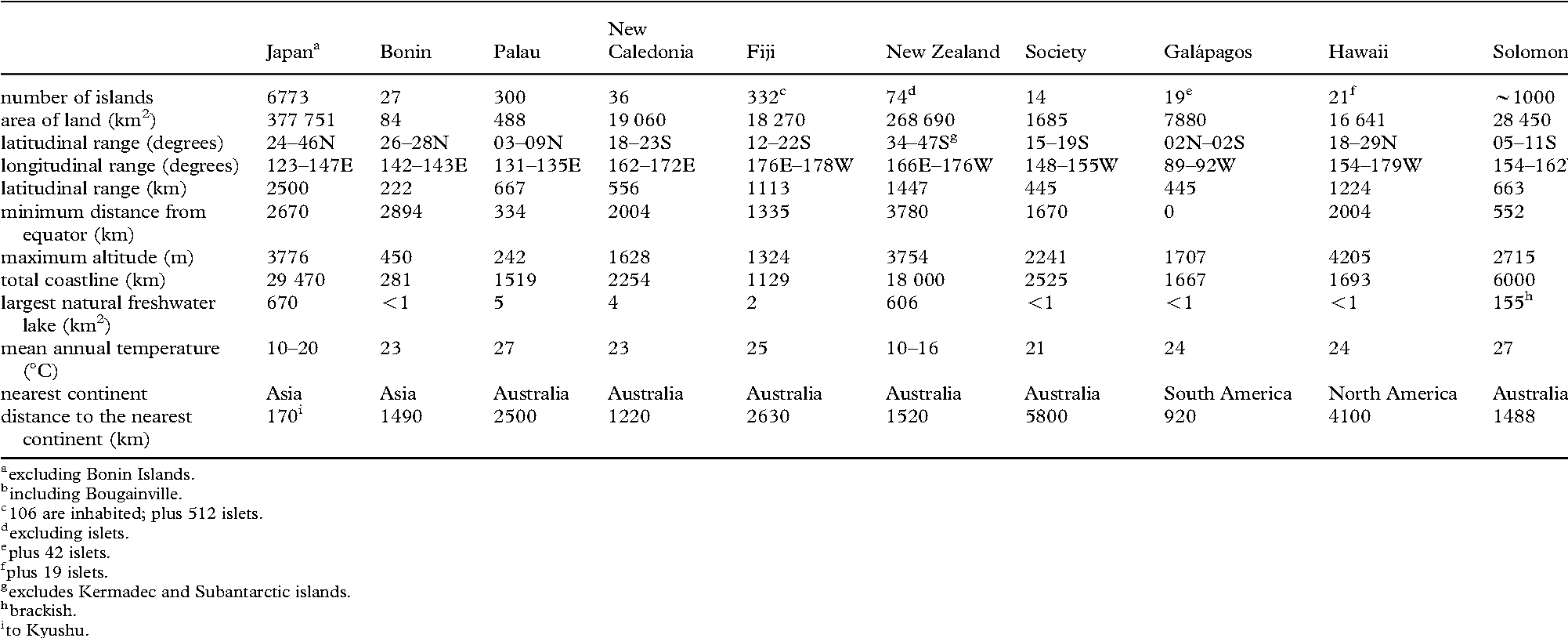 Table 1. Summary of key physiogeographic features of ten exemplar archipelagos in the Pacific Ocean.