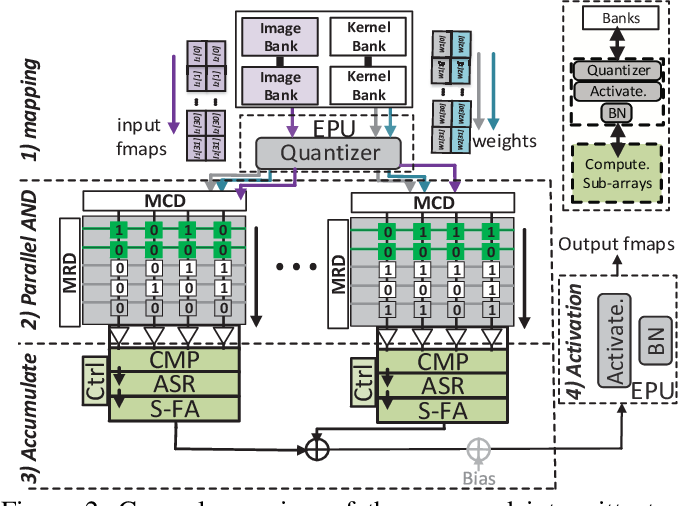 Figure 3 for Processing-In-Memory Acceleration of Convolutional Neural Networks for Energy-Efficiency, and Power-Intermittency Resilience