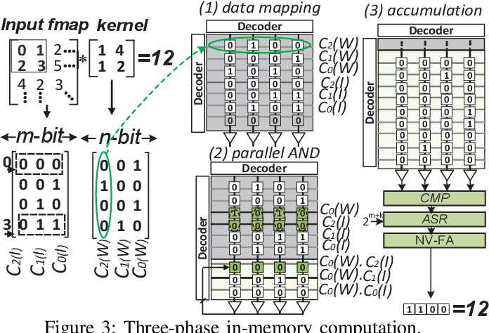 Figure 4 for Processing-In-Memory Acceleration of Convolutional Neural Networks for Energy-Efficiency, and Power-Intermittency Resilience