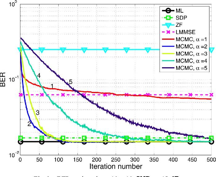 Optimized Markov Chain Monte Carlo for Signal Detection in MIMO