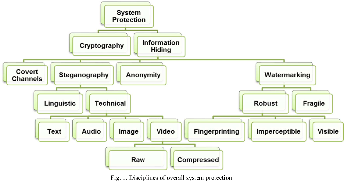 Video steganography techniques taxonomy challenges and future figure 1 ccuart Image collections