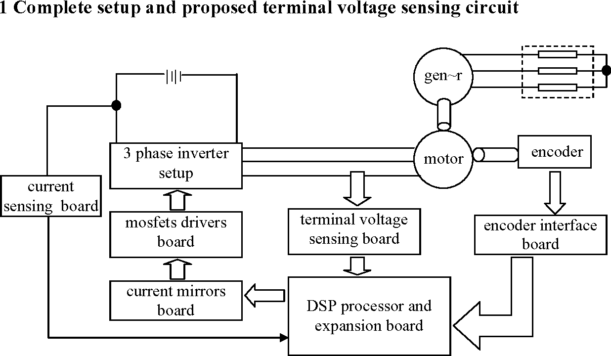 Figure 1 From Sensorless Technique And Drive Setup For High Pole 3 Phase Inverter Block Diagram Shows A Of The Complete Laboratory Used To Test Performance