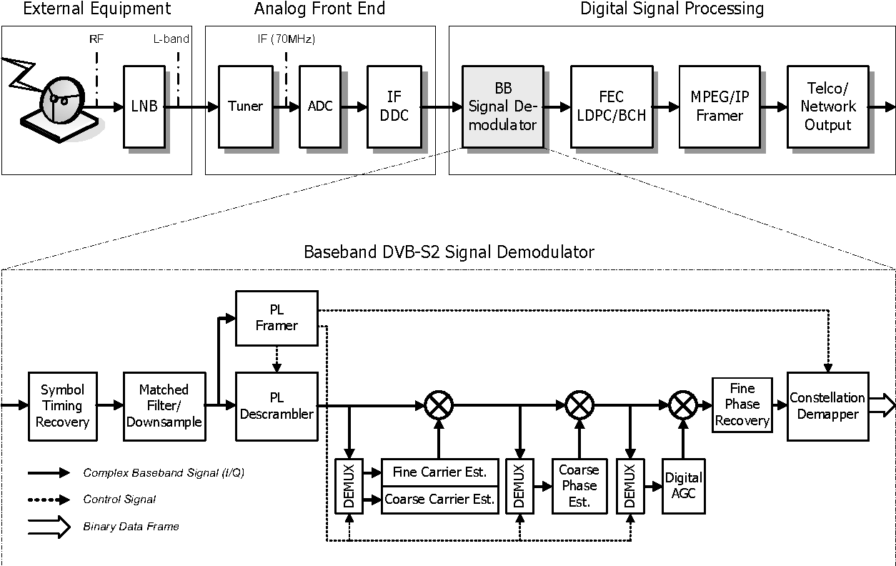 figure 1 from architecture and dsp implementation of a dvb s2  dvb s2 receiver block diagram and detailed baseband demodulator signal processing