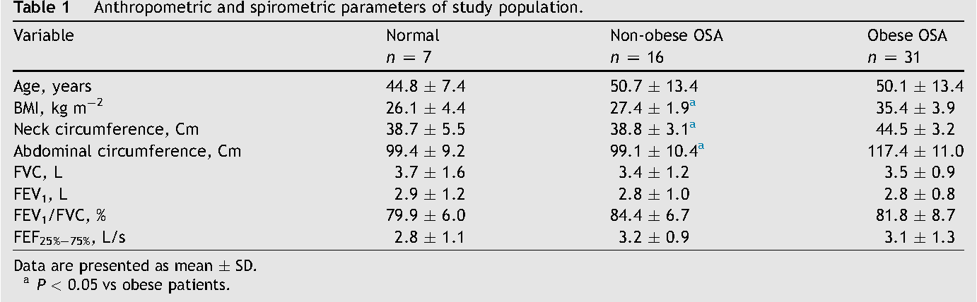 Table 1 Anthropometric and spirometric parameters of study p