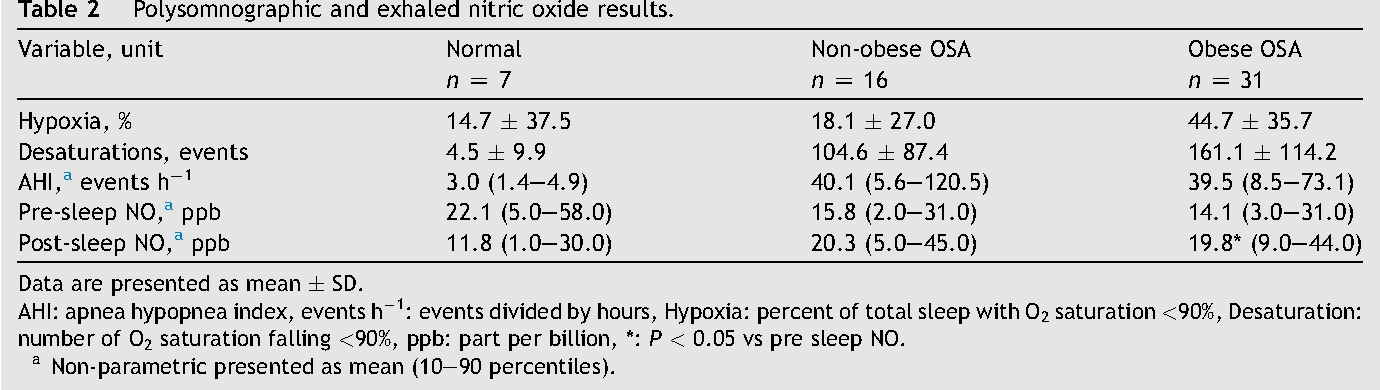 Table 2 Polysomnographic and exhaled nitric oxide results.
