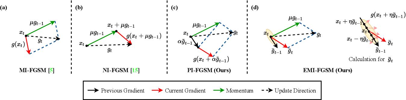 Figure 3 for Boosting Adversarial Transferability through Enhanced Momentum