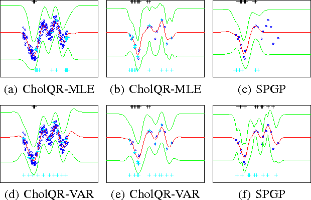 Figure 4 for Efficient Optimization for Sparse Gaussian Process Regression
