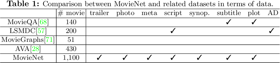 Figure 2 for MovieNet: A Holistic Dataset for Movie Understanding