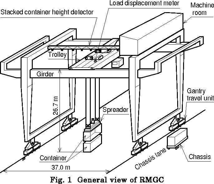 Diagram Crane Overhread