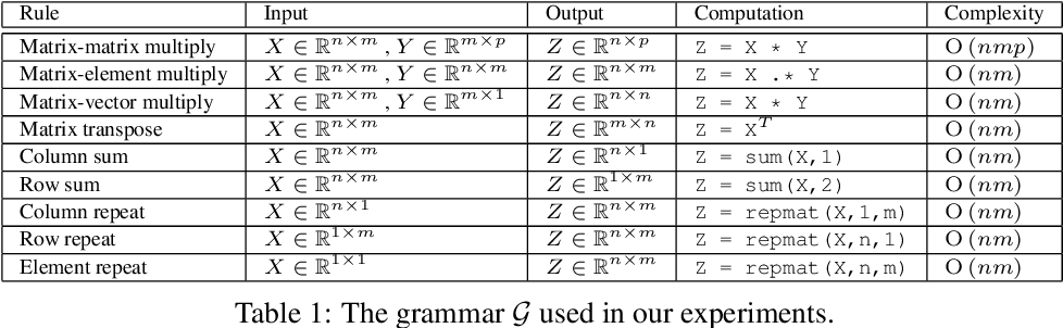 Figure 1 for Learning to Discover Efficient Mathematical Identities